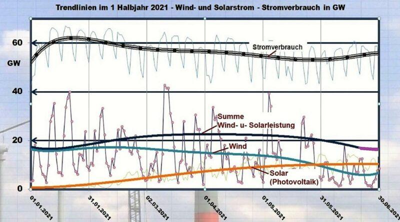 Energiewende - Erneuerbare Energien